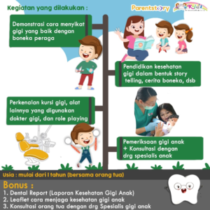 Field Trip dan Konsultasi Gigi Anak 2